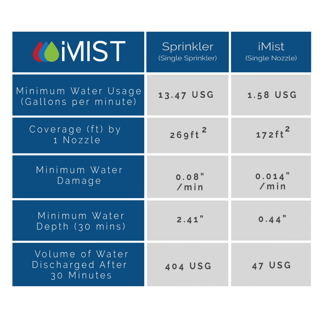 iMist Economical Fire Sprinkler Alternative