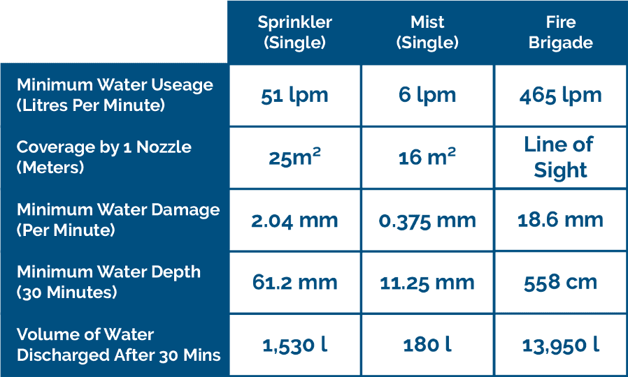 imist fire suppression comparison table with fire sprinklers